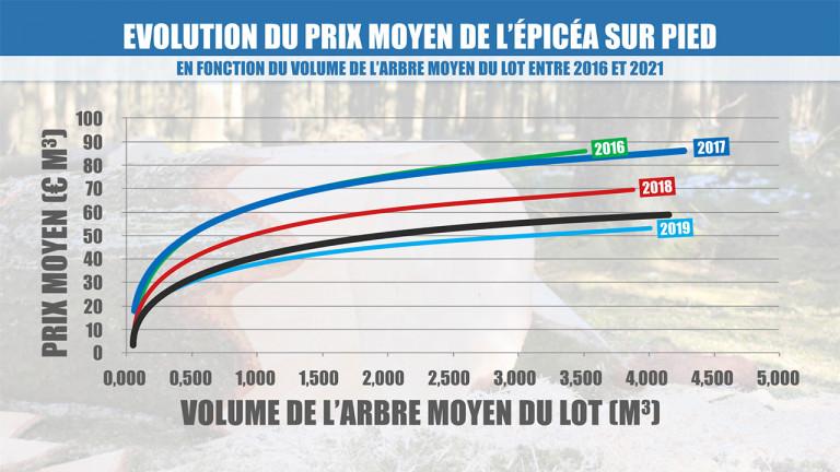 Résineux : les prix repartent à la hausse, la construction s'inquiète