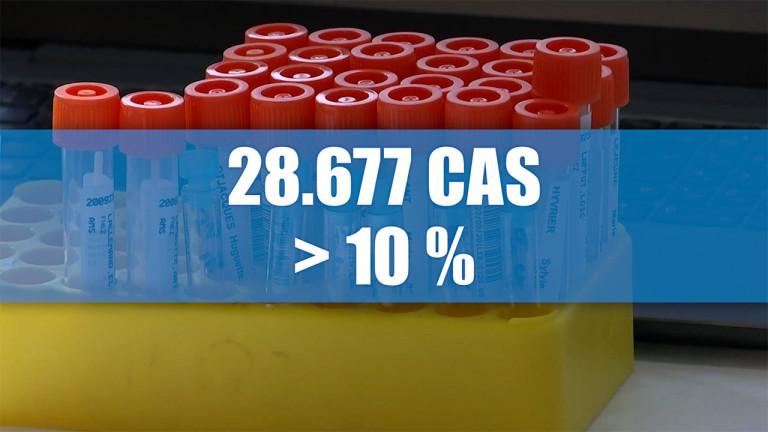 Covid-19 : 10% de positifs en 14 mois en Luxembourg