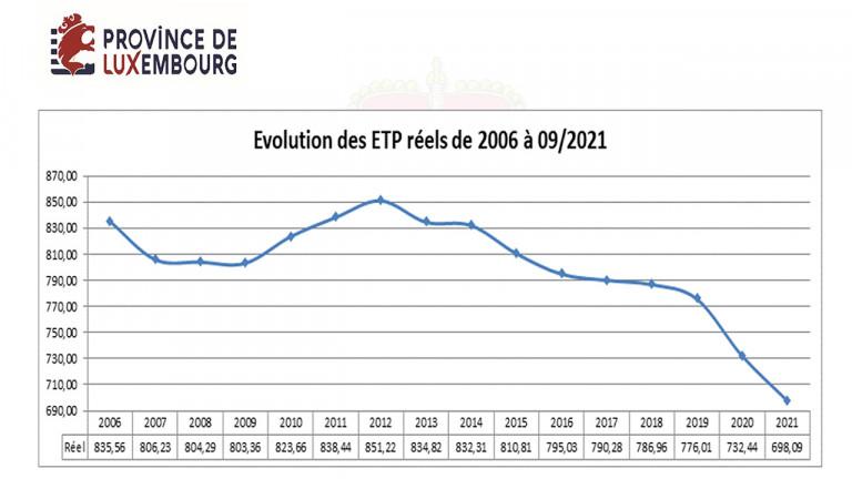 Province : budget en équilibre, personnel en chute libre